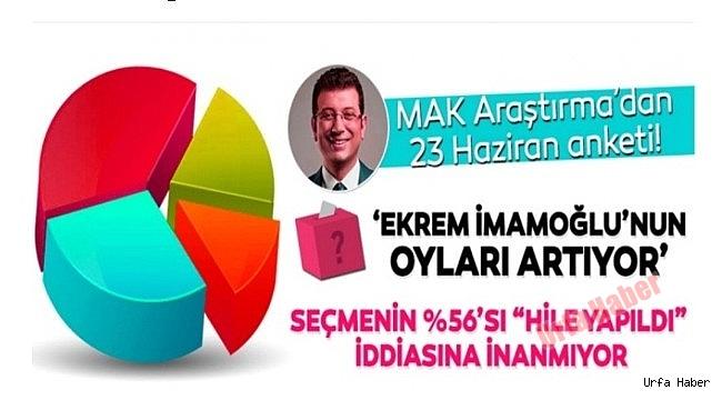 Seçmenlerin Yüzde 56'sı İstanbul'da Hille Yapıldığına İnanmıyor